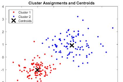 Algoritma K-Means Clustering dan Contoh Perhitungan Untuk Data Numerik 2 Dimensi (bag. 1)
