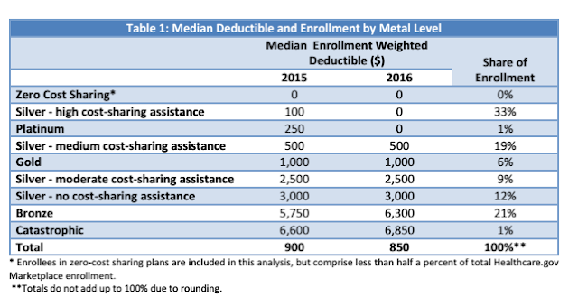 Average deductible, HealthCare.gov, 2016