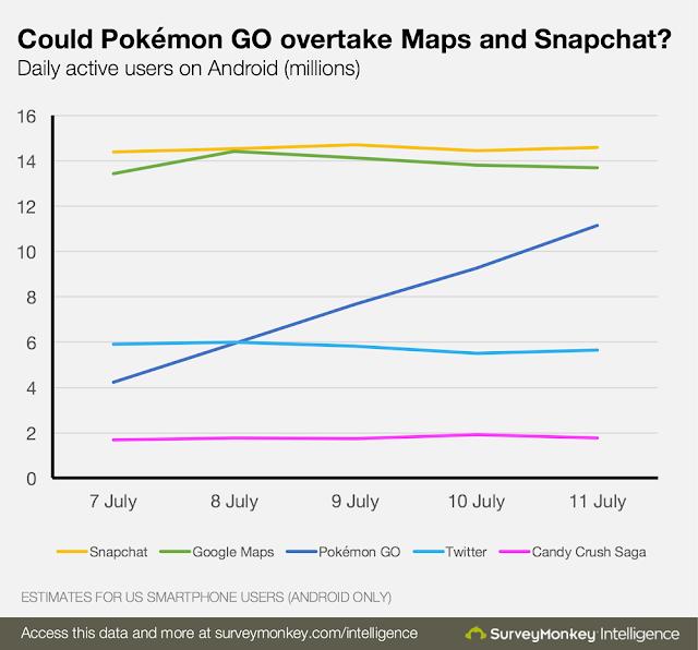 لعبة Pokémon GO الأعلى تحميلا في تاريخ الولايات المُتحدة