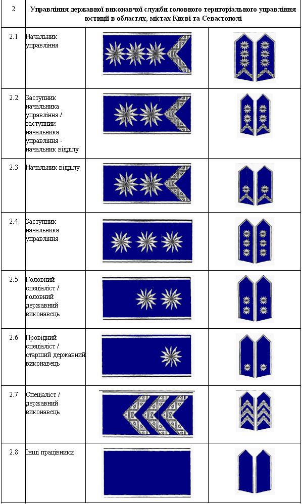 Знаки розрізнення державної виконавчої служби