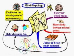 Pengertian Model Pembelajaran Mind Mapping