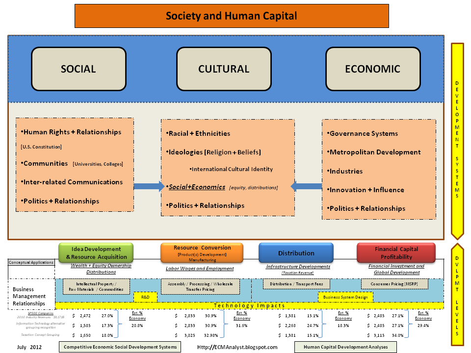 an analysis of the human cultural identity