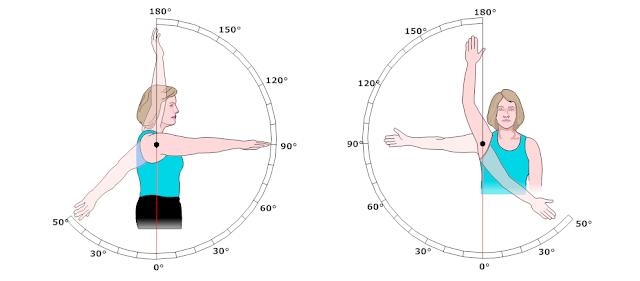 關節角度 | 肢體動作無力有障礙嘛!? 一起認識關節活動度(ROM)