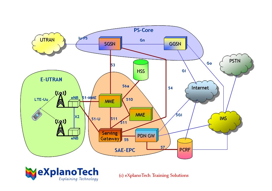 Twin Rat Tester System Architecture Evolution