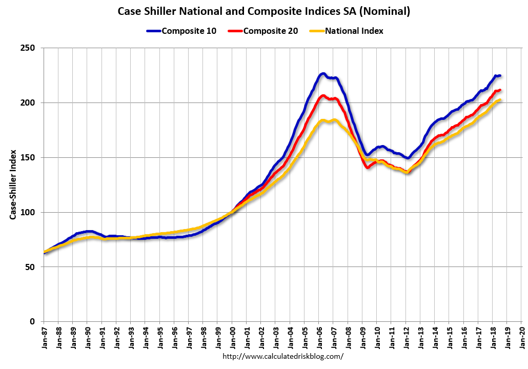 Case Shiller House Prices Indices