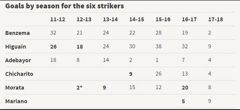 Những cầu thủ ra đi vì Benzema đều thi đấu thăng hoa trong màu áo CLB mới như Higuain, Morata
