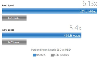 processor laptop asus zenbook ux305