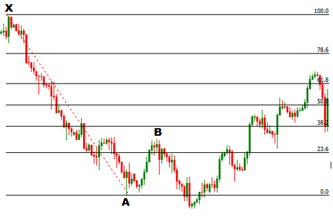 FOREX TRADING GUIDE: HOW TO TRADE BEARISH CYPHER HARMONIC