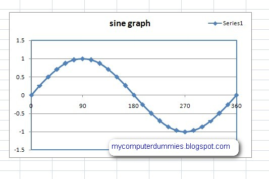 How to make a sine graph in excel 2007 (plot sine wave) My