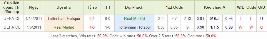 Real Madrid vs Tottenham cách vào 12bet