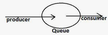Producer Consumer Solution using SynchronousQueue in Java