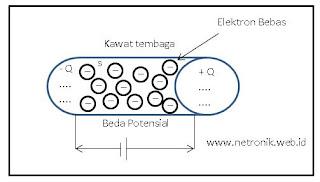 Gambar aliran elektron pada zat padat