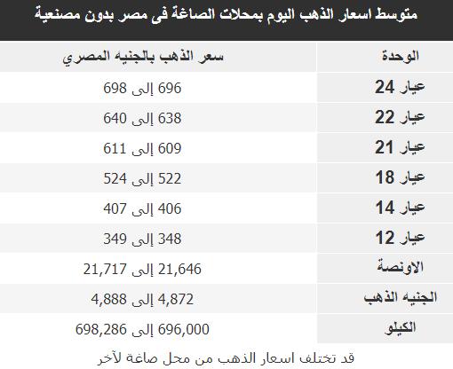 اسعار الذهب فى مصر اليوم الخميس 22-11-2018 بدون مصنعية