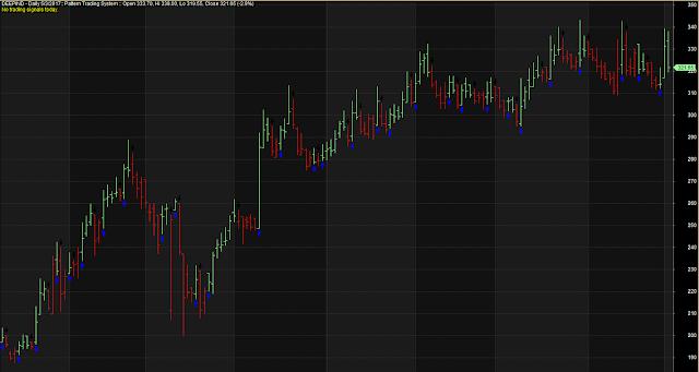 Line Chart Short Long Positions