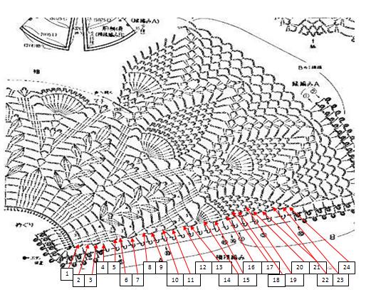 Sweet Nothings Crochet free crochet pattern blog, chart for skirt of dress,