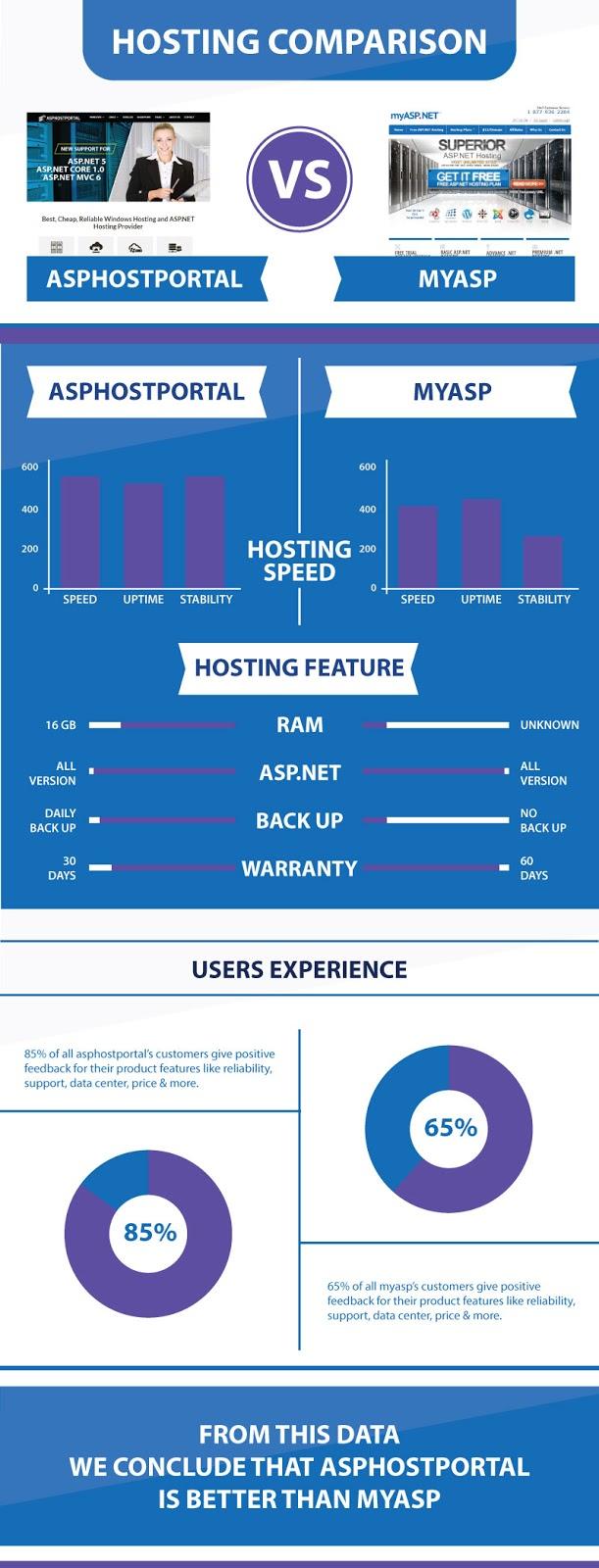 ASP.NET Core 1.0 Hosting Infographic | ASPHostPortal Vs MyASP