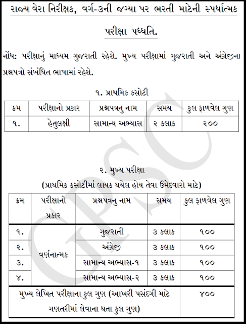 GPSC State Tax Inspector Exam Pattern and Syllabus PDF Download Now-GPSC STI Jobs Recruitment Exam Notification 2019