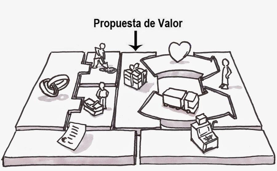 9 Características que debe tener tu Propuesta de Valor