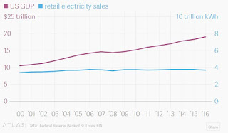 US GDP and retail electricity sales (Credit: EIA) Click to Enlarge.