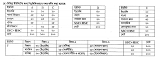 JUST admission test Mark Distribution and Prospectus