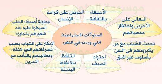 أكمل الشكل التالي ، لأحصر السلوكات الاجتماعية التي وردت في النص :