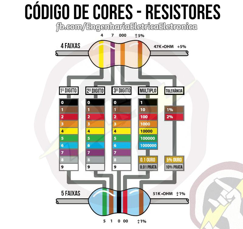 Código de cores - Resistores.
