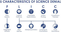 Five characteristics of science denial (Credit: skepticalscience.com) Click to Enlarge.