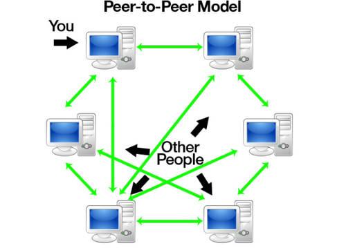 Pengertian Peer To Peer dan Contohnya