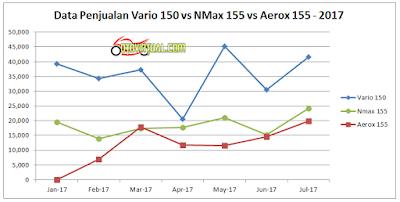 Grafik Penjualan Vario 150 vs Nmax vs Aerox155 tahun 2017