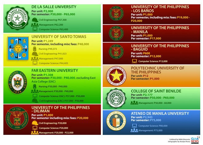 feu courses and tuition fees