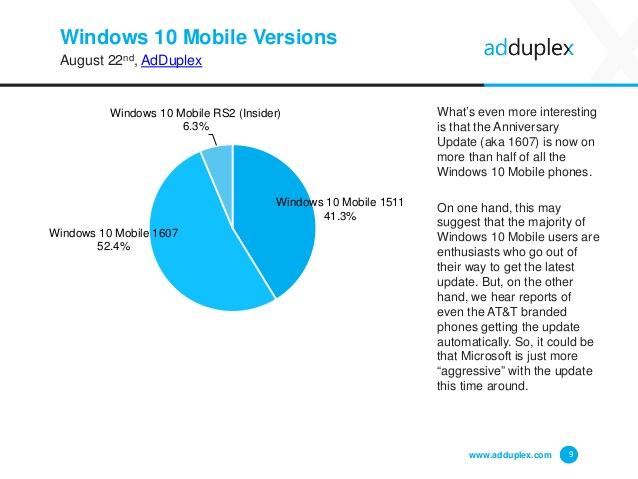 Anniversary Update installato solo sul 16% dei PC Windows 10 2 HTN