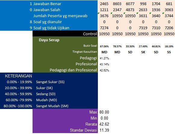 Analisis Soal Ukg 2012