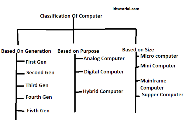 Classification of Computer basis on Generations