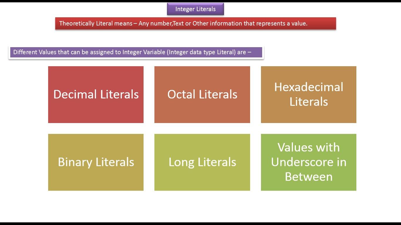 Java ee java tutorial integer literals in java click the below image to enlarge integerliteraldemojava baditri Gallery