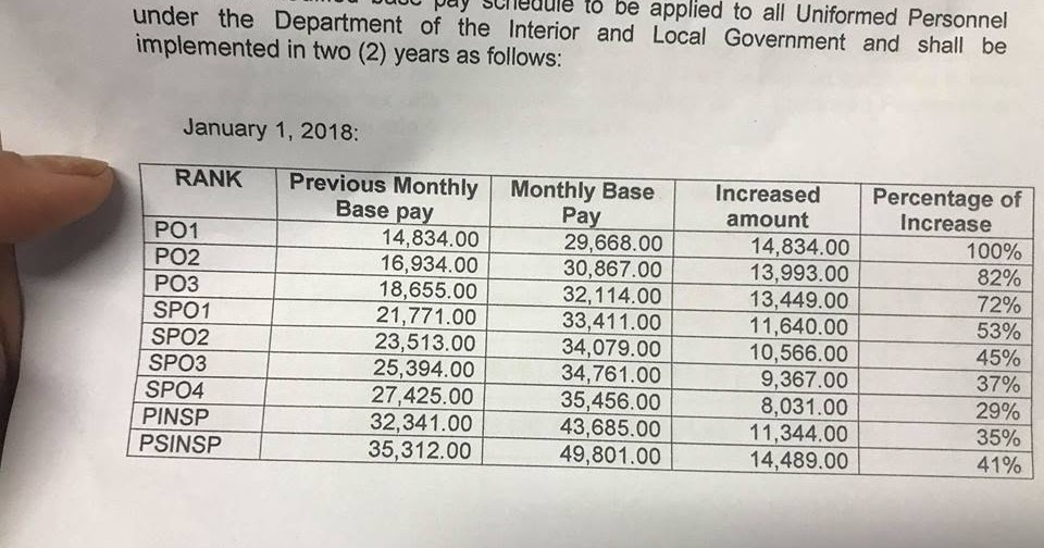 100 Salary Increase For Police Officer 1 Po1 Teachers