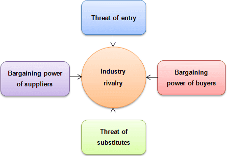 HONDA : Business Strategy