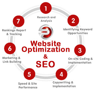 Best Website Optimization
