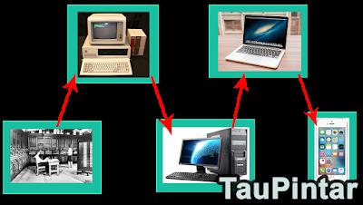 Mobile Computing Dari Zaman Ke zaman