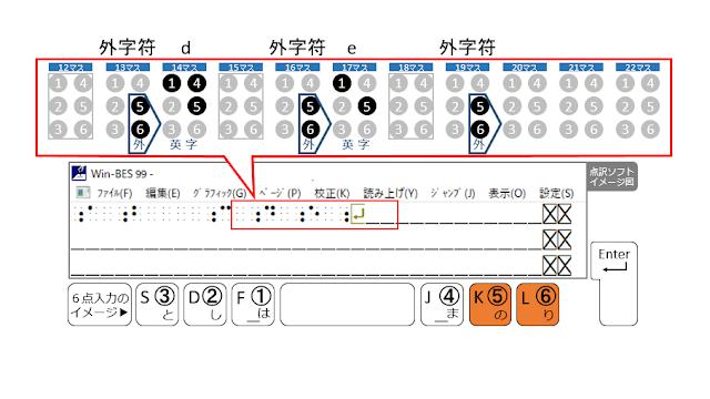 1行目の19マス目に外字符が示された点訳ソフトのイメージ図と5、6の点がオレンジで示された6点入力のイメージ図