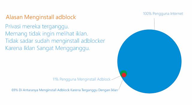 persentase pengguna adblock