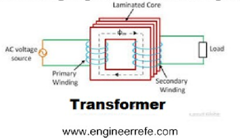 How the transformer works?
