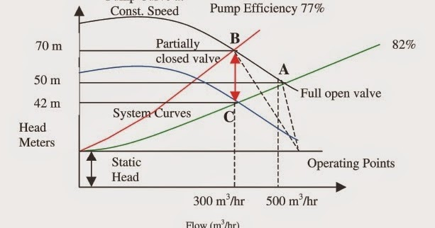Mechanical Engineering: Effect on System Curve with