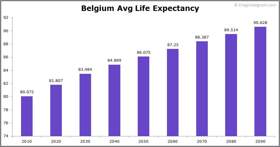 Belgium  Avg Life Expectancy