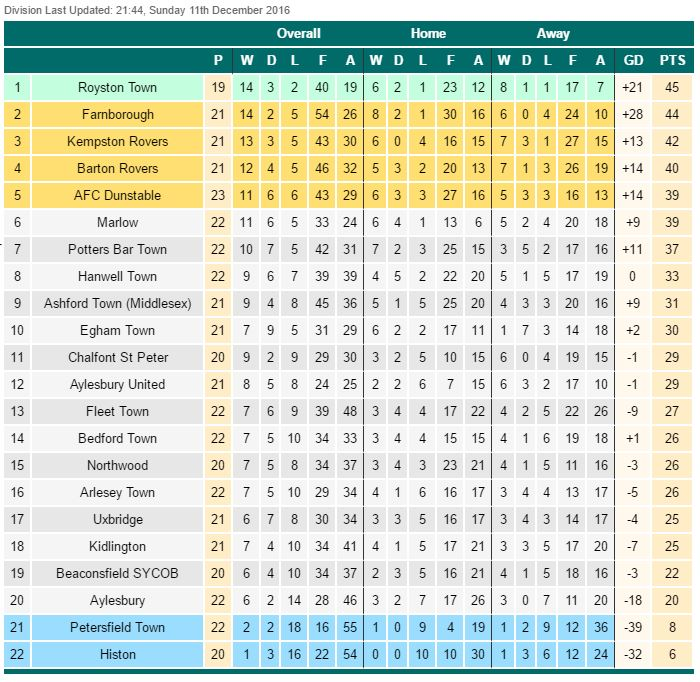 The wycombe wanderer egham town runnymede for League table 1984 85
