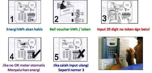 Pulsa Listrik Prabayar, Cara mengisi memasukan voucher pulsa listrik token ke  meteran listrik, Cara jual pulsa token listrik