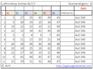 Bets numbers optimized to play the primitive of spain