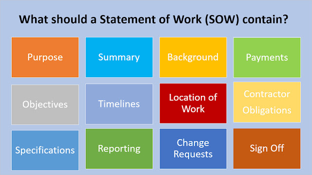 SOW Template, statement of work template, sow templates