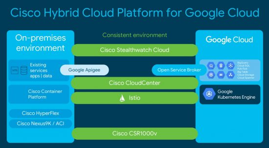 Google Cloud, Cisco Study Materials, Cisco Guides, Cisco Tutorial and Material, Cisco Learning