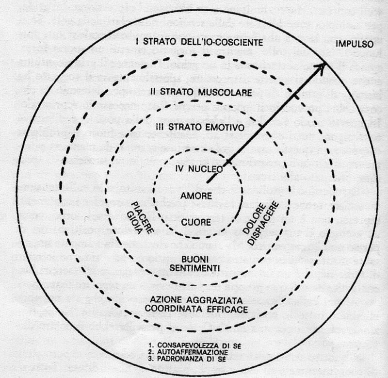 Tao e medicine energetiche: L'Alchimia dell'Amore