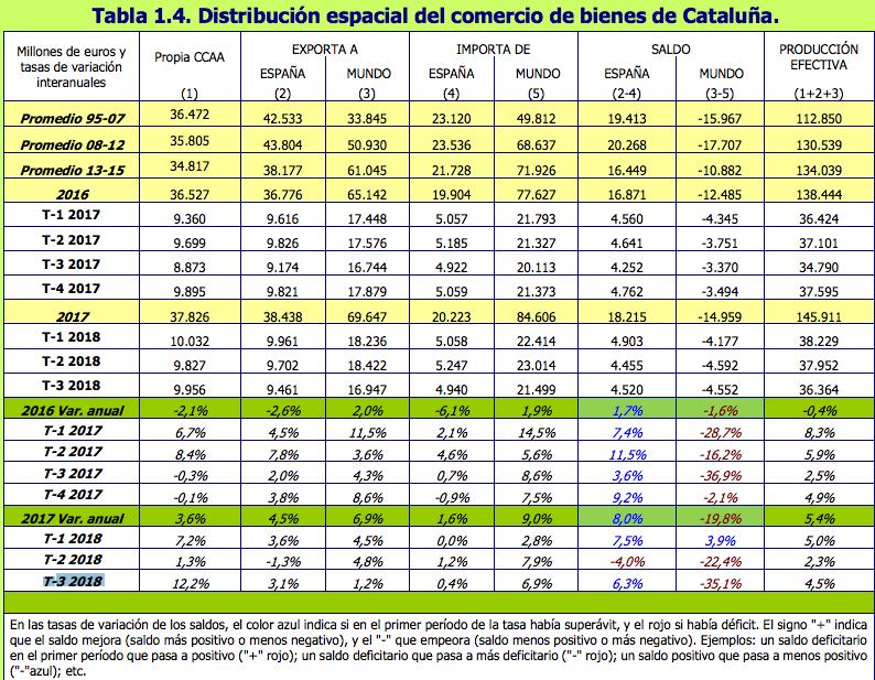 Distribución productos catalanes